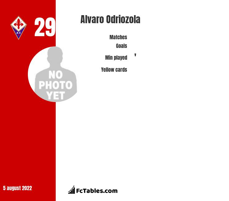 Alvaro Odriozola infographic statistics for Real Madryt