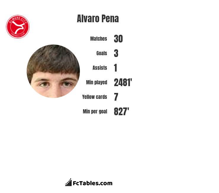 Alvaro Pena infographic