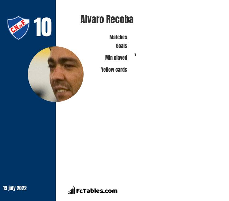 Alvaro Recoba infographic