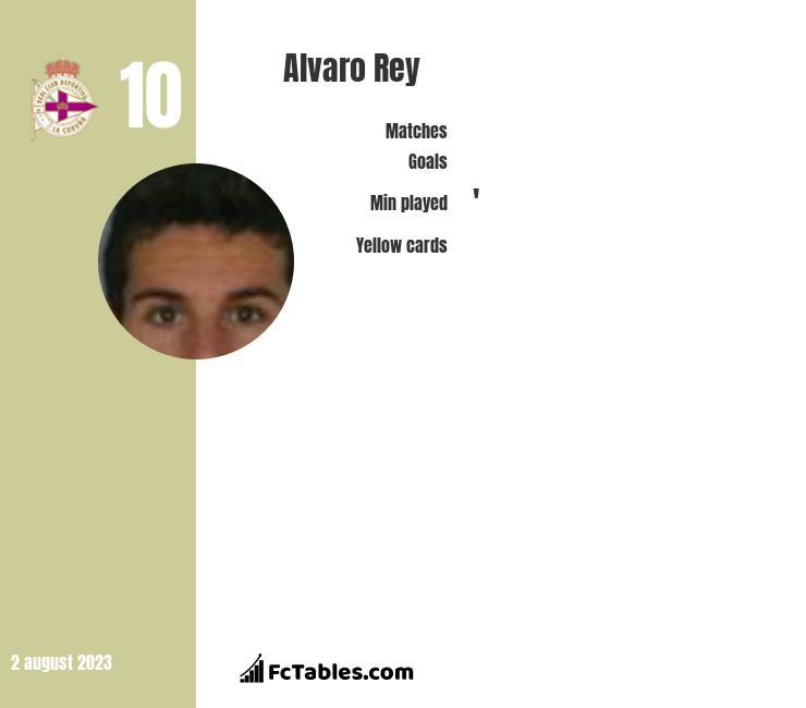 Alvaro Rey infographic