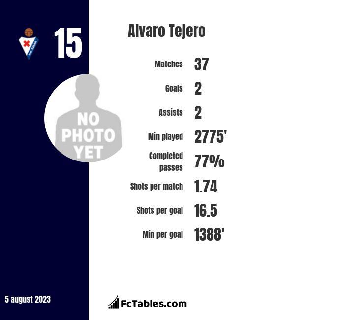 Alvaro Tejero infographic