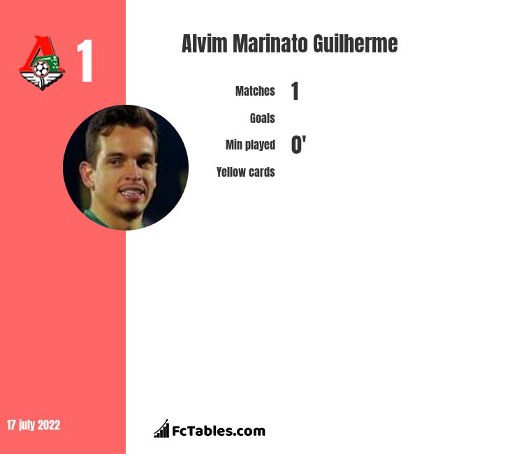 Alvim Marinato Guilherme infographic