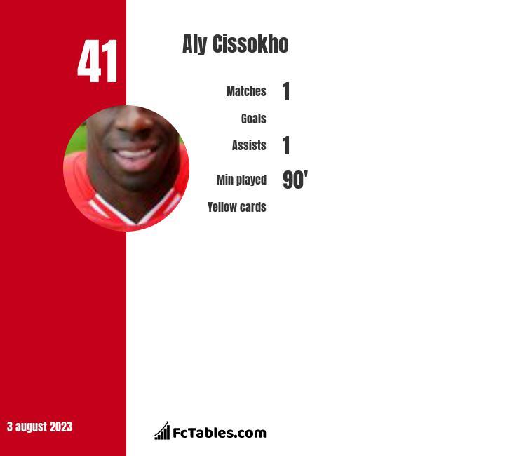 Aly Cissokho infographic
