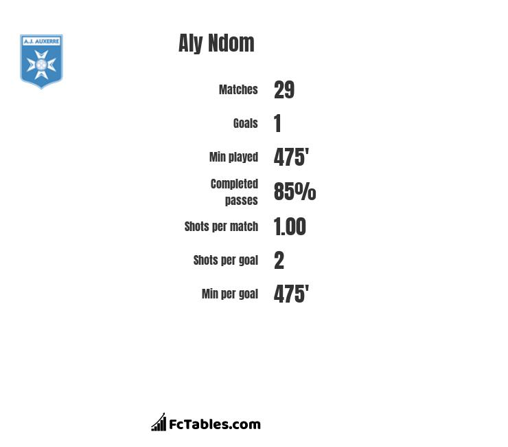 Aly Ndom infographic