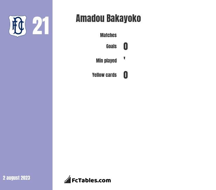 Amadou Bakayoko infographic