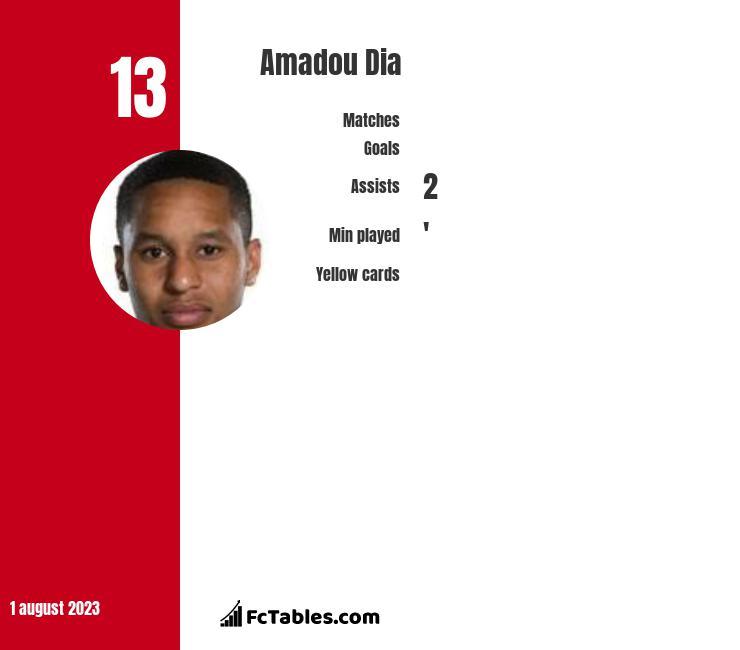 Amadou Dia infographic
