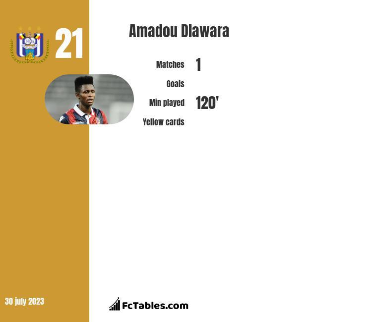 Amadou Diawara infographic