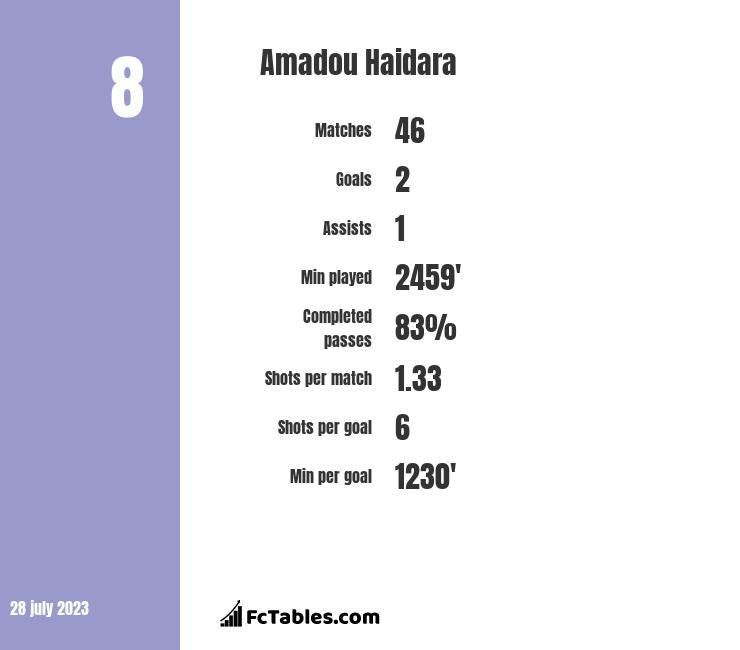 Amadou Haidara infographic