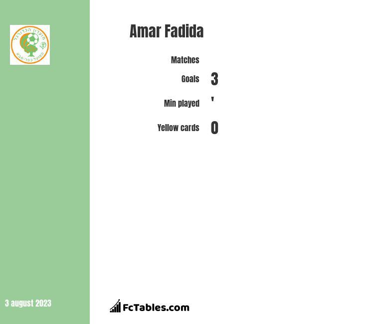Amar Fadida infographic