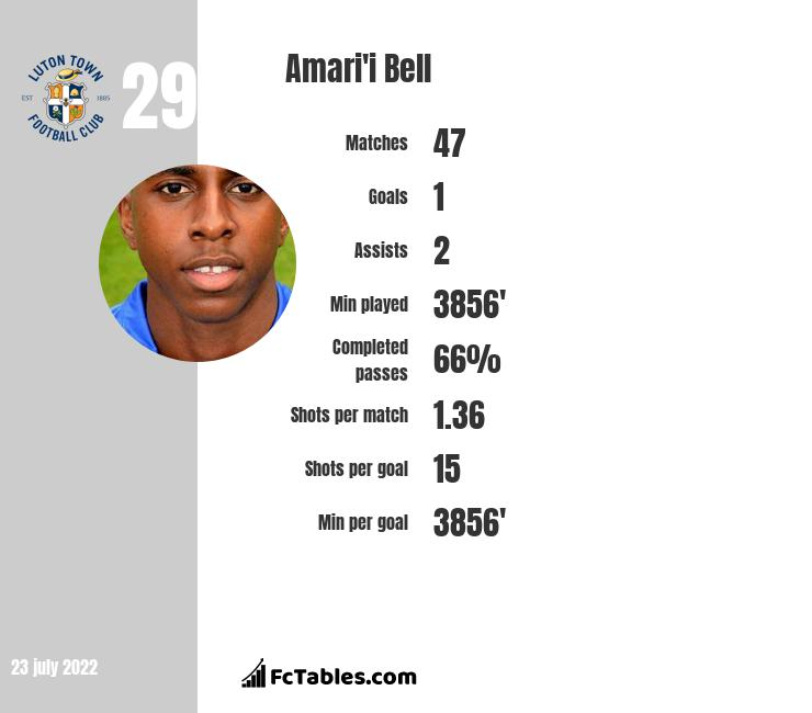 Amari'i Bell infographic statistics for Blackburn Rovers
