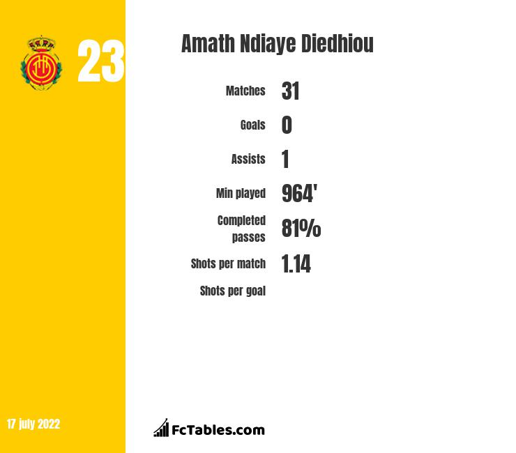 Amath Ndiaye Diedhiou infographic statistics for Getafe
