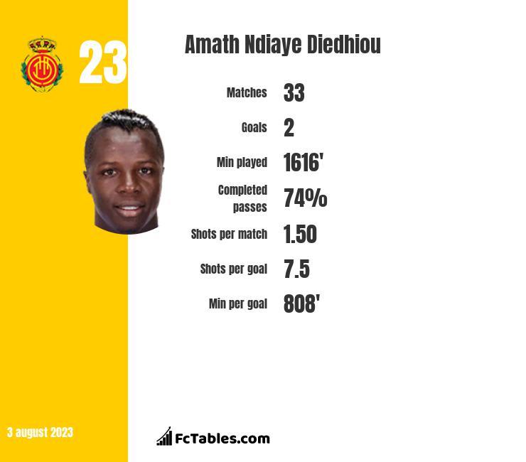 Amath Ndiaye Diedhiou infographic