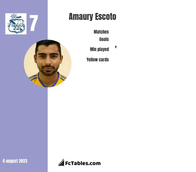 Amaury Escoto infographic