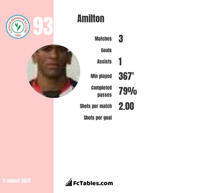 Amilton infographic