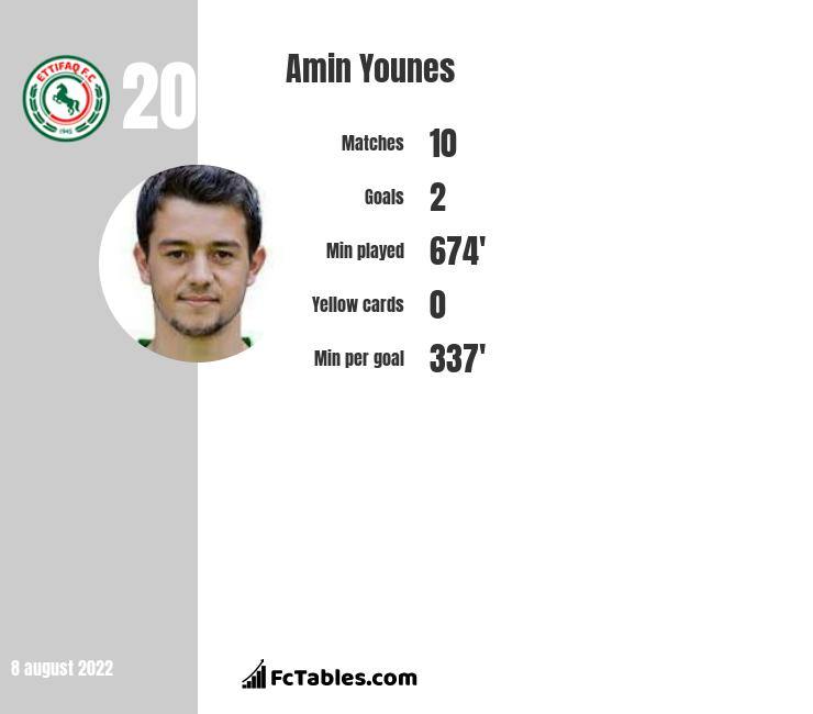 Amin Younes infographic