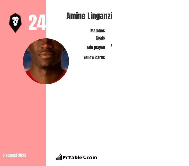Amine Linganzi infographic