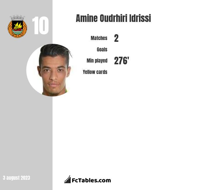 Amine Oudrhiri Idrissi infographic