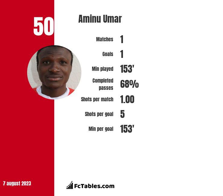 Aminu Umar infographic
