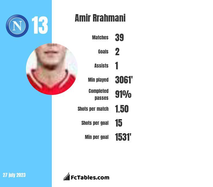 Amir Rrahmani infographic