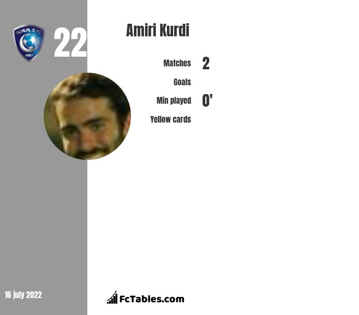 Amiri Kurdi infographic
