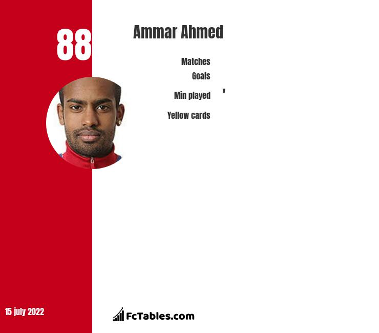 Ammar Ahmed infographic