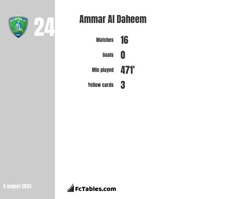 Ammar Al Daheem infographic