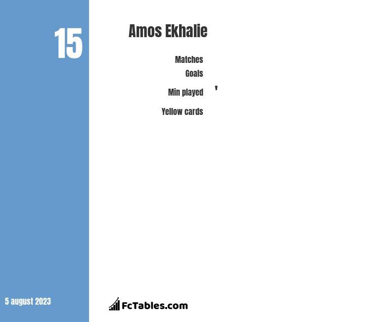 Amos Ekhalie infographic