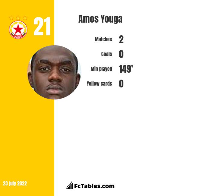 Amos Youga infographic statistics for Le Havre