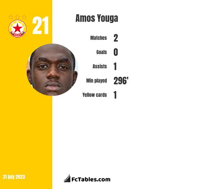 Amos Youga infographic