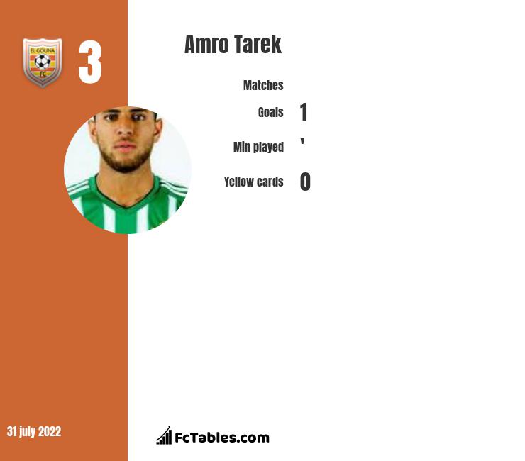 Amro Tarek infographic statistics for New York Red Bulls