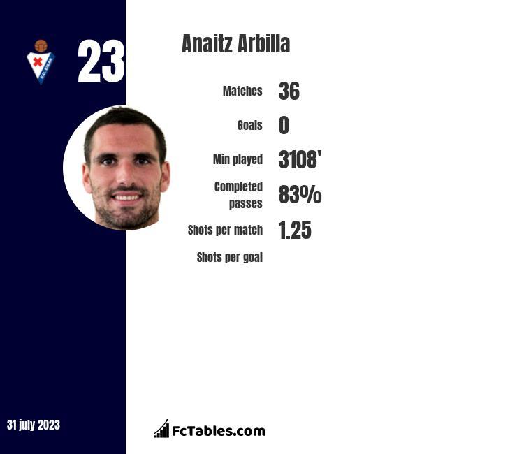 Anaitz Arbilla infographic