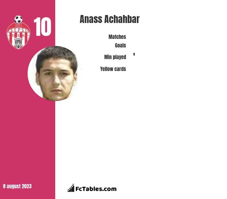 Anass Achahbar infographic