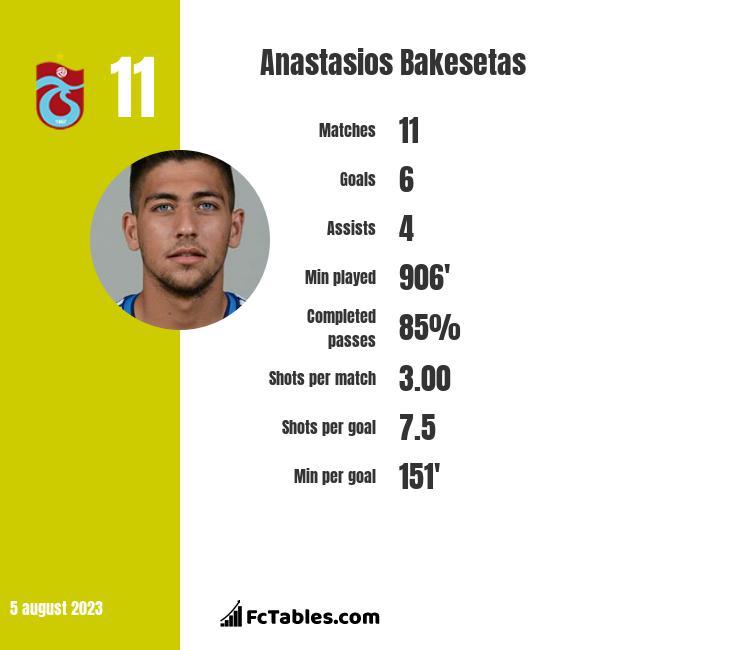Anastasios Bakesetas infographic
