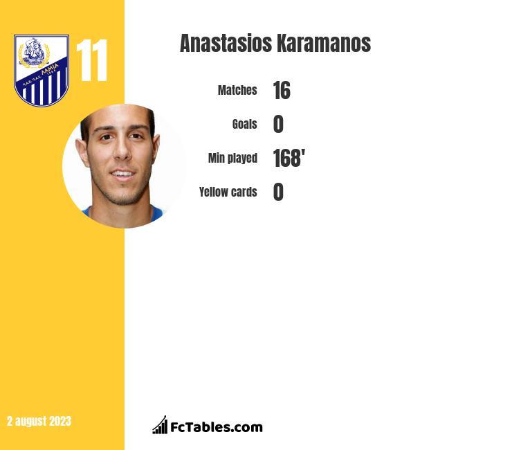 Anastasios Karamanos infographic