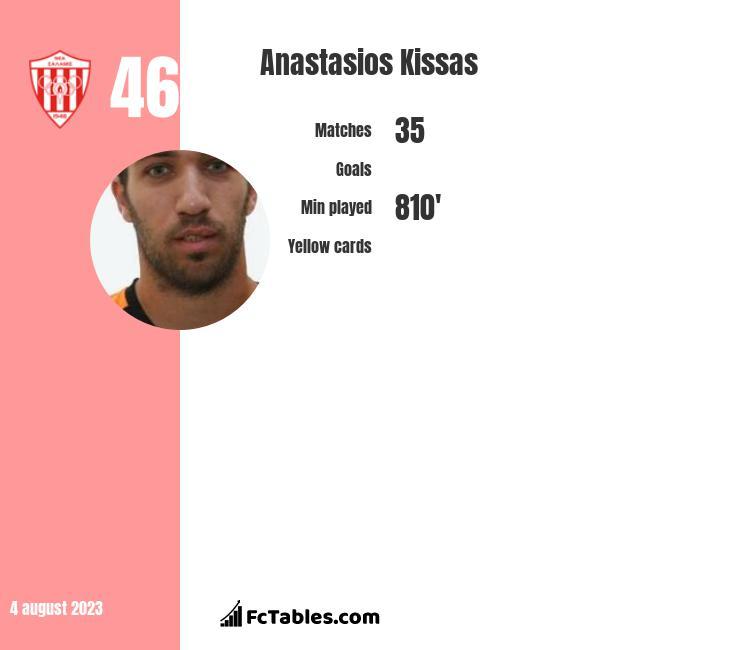 Anastasios Kissas infographic
