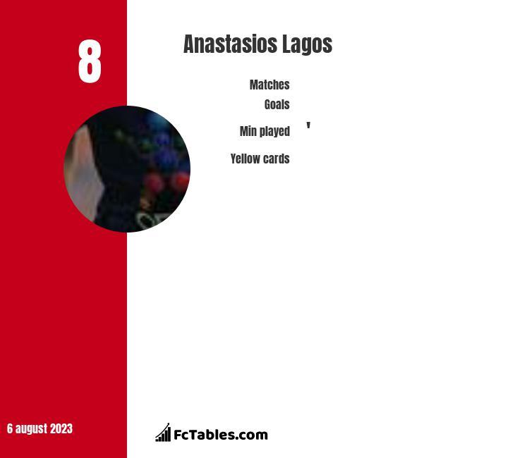 Anastasios Lagos infographic