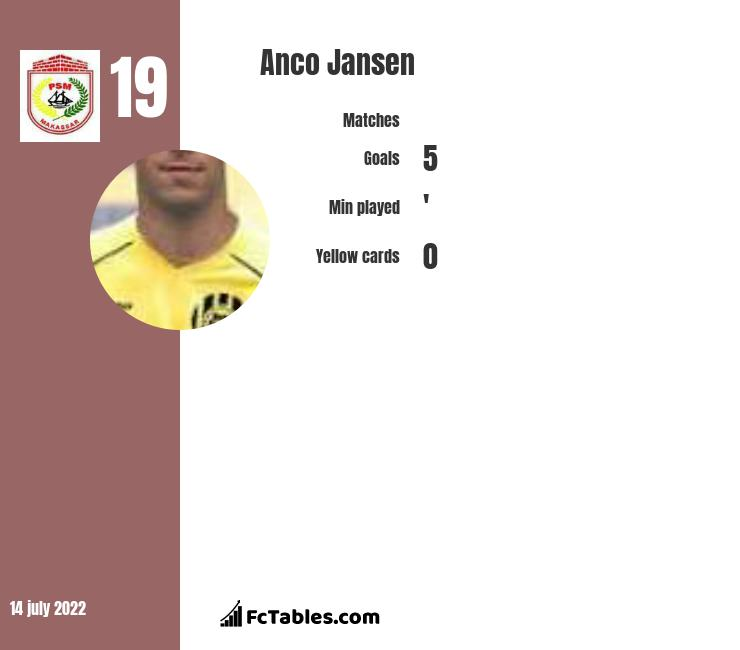 Anco Jansen infographic