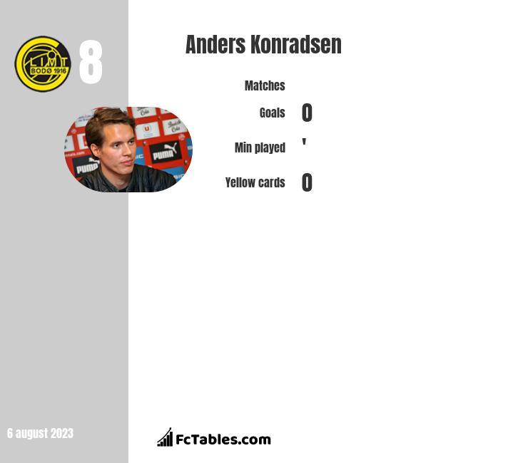 Anders Konradsen infographic