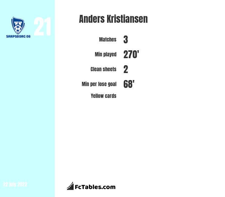 Anders Kristiansen infographic