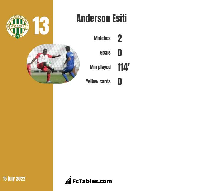 Anderson Esiti infographic statistics for PAOK Thessaloniki FC