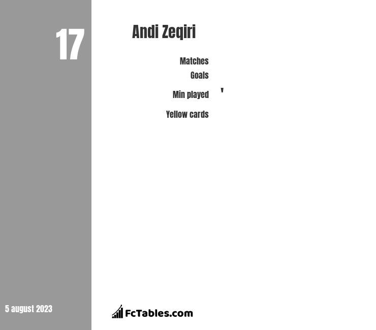 Andi Zeqiri infographic