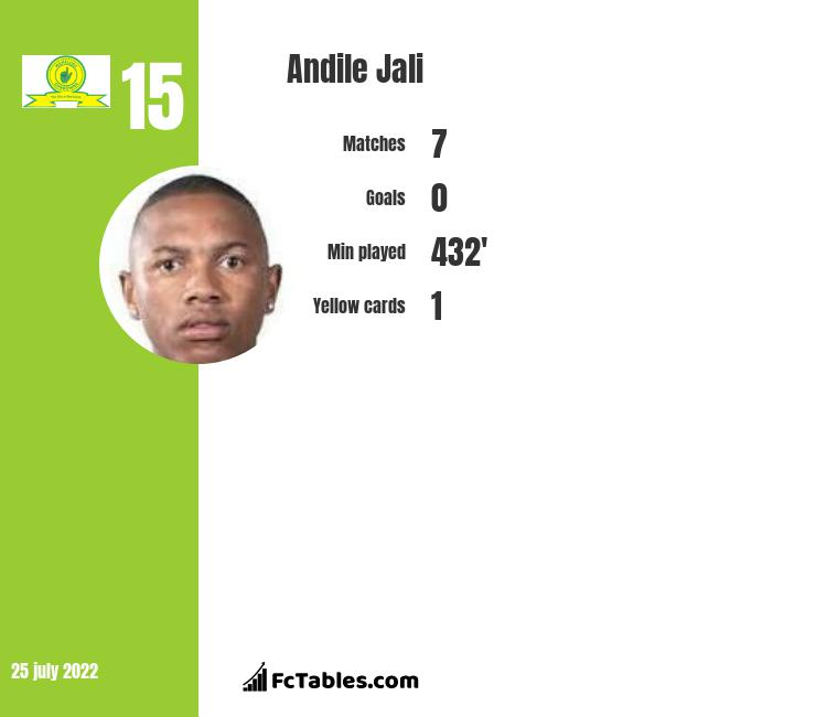 Andile Jali infographic statistics for Mamelodi Sundowns FC