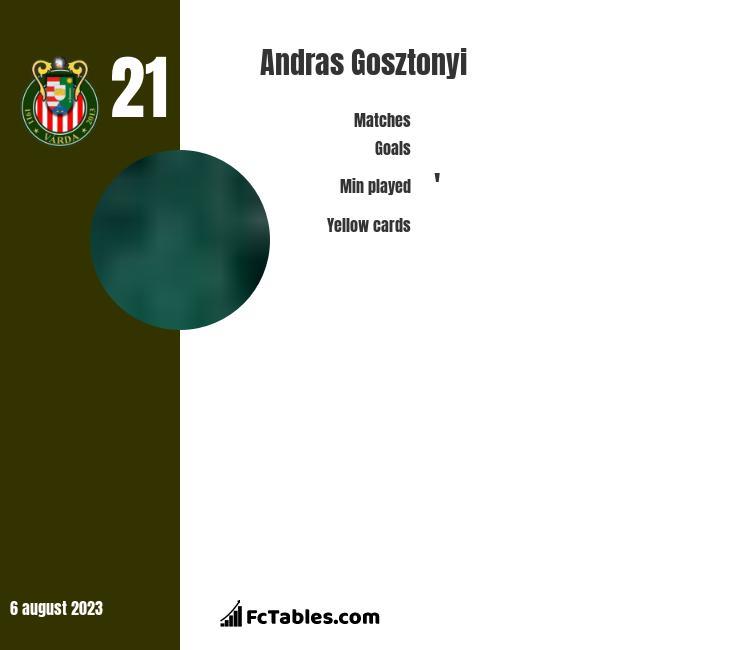 Andras Gosztonyi infographic