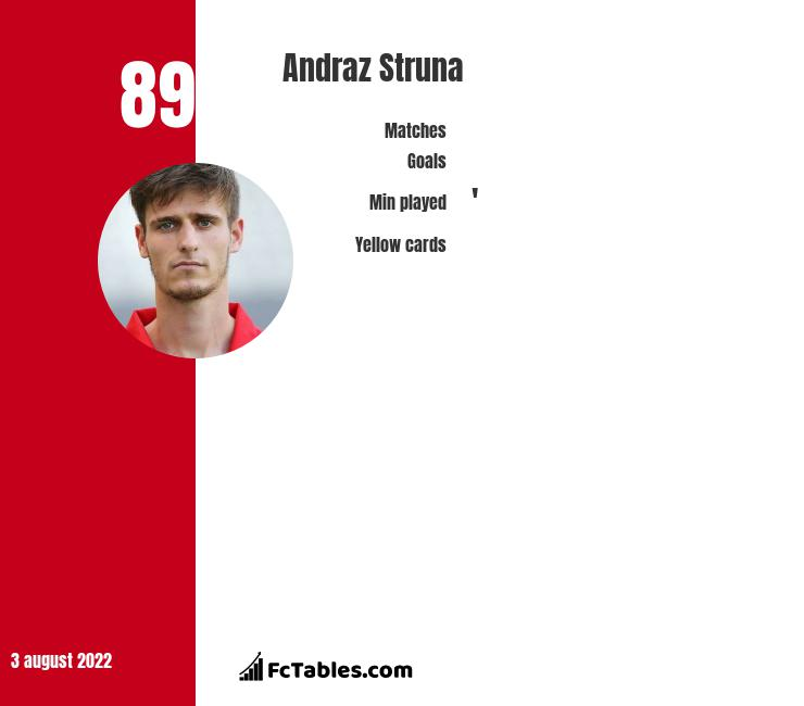 Andraż Struna infographic statistics for FC Voluntari