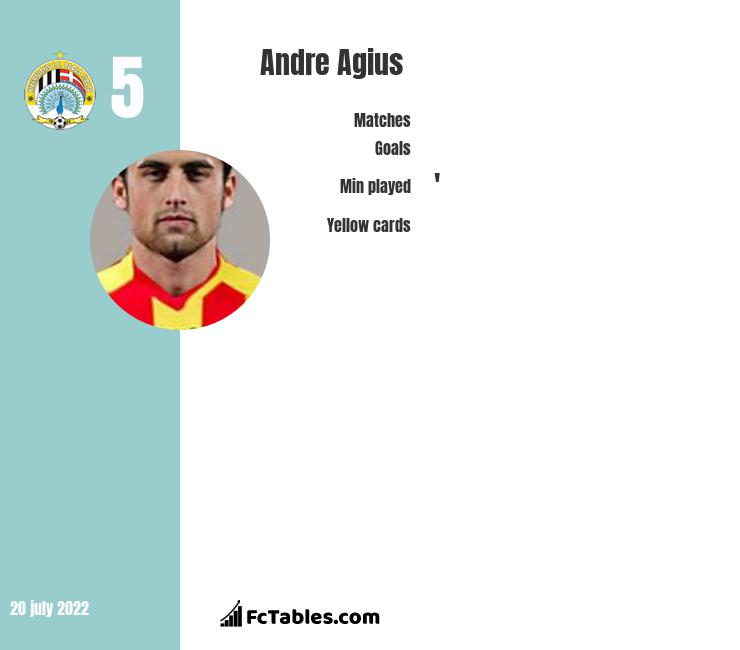 Andre Agius infographic statistics for Hibernians