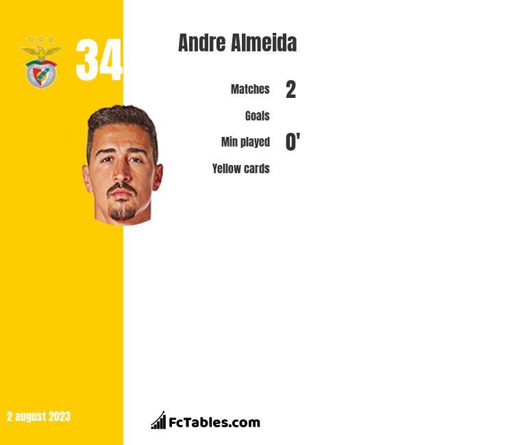 Andre Almeida infographic
