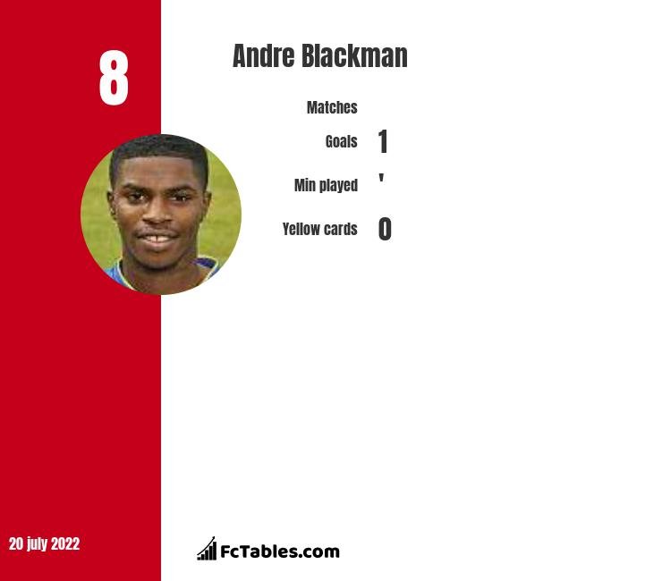 Andre Blackman infographic statistics for Ebbsfleet United