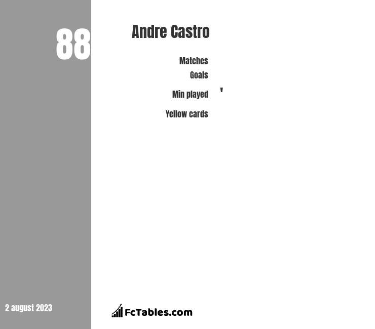 Andre Castro infographic