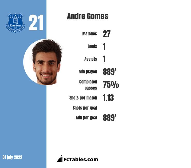 Andre Gomes infographic
