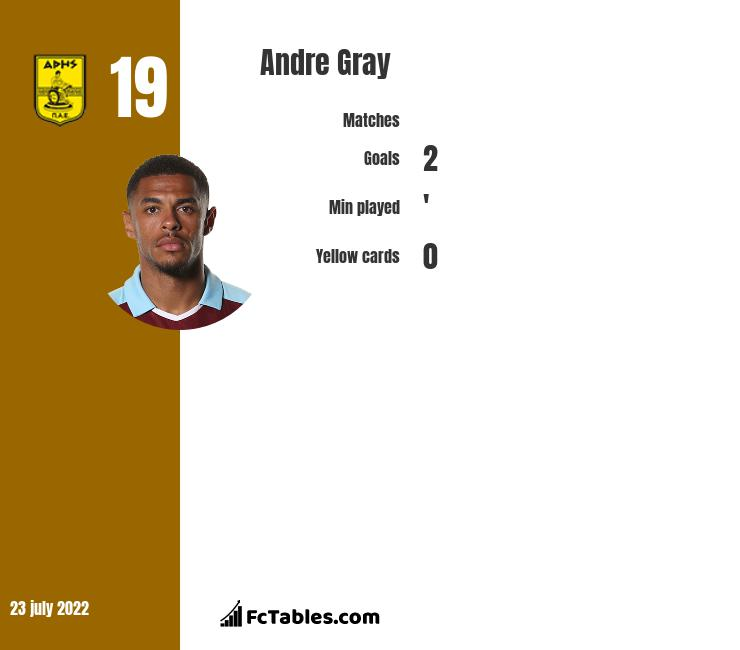 Andre Gray infographic